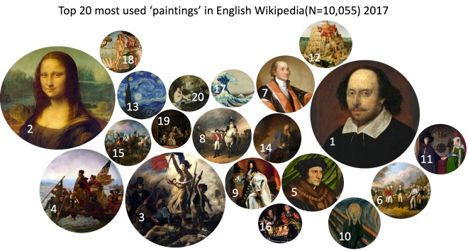 Top20 ENWikipedia